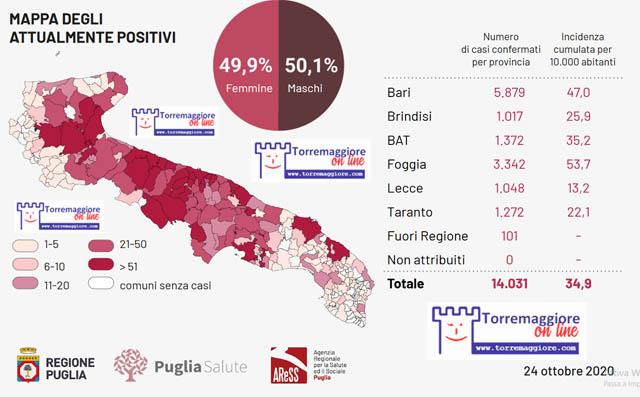 Coronavirus: al 24 ottobre  2020 in Puglia si registrano nuovi 631 positivi di cui 123 nel foggiano. Torremaggiore rientra nella fascia 6-10 positivi