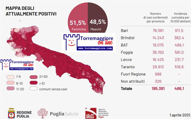 Report Coronavirus: al 1 aprile 2021 in Puglia si registrano nuovi 2.369 positivi di cui 562 nel foggiano. Torremaggiore rientra nella fascia che ha superato i cinquanta casi